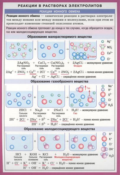 Реакции в растворах электролитов. Окислительно-восстановительные реакции. Справочные материалы