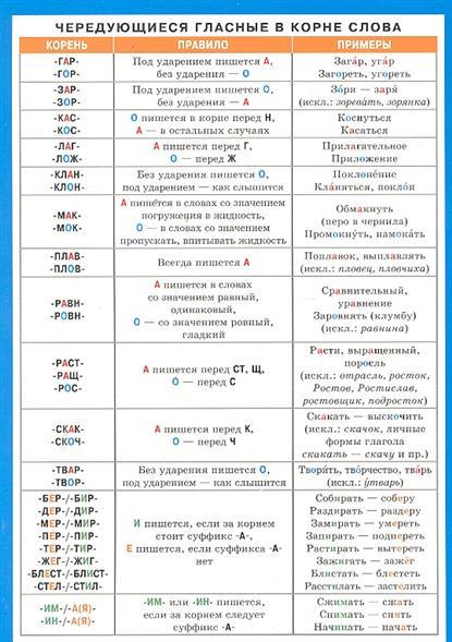 Безударные гласные в корне слова Справ. материалы
