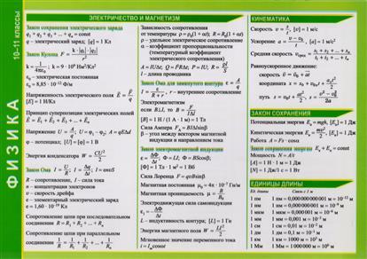 Справочные материалы. Физика. 10-11 классы