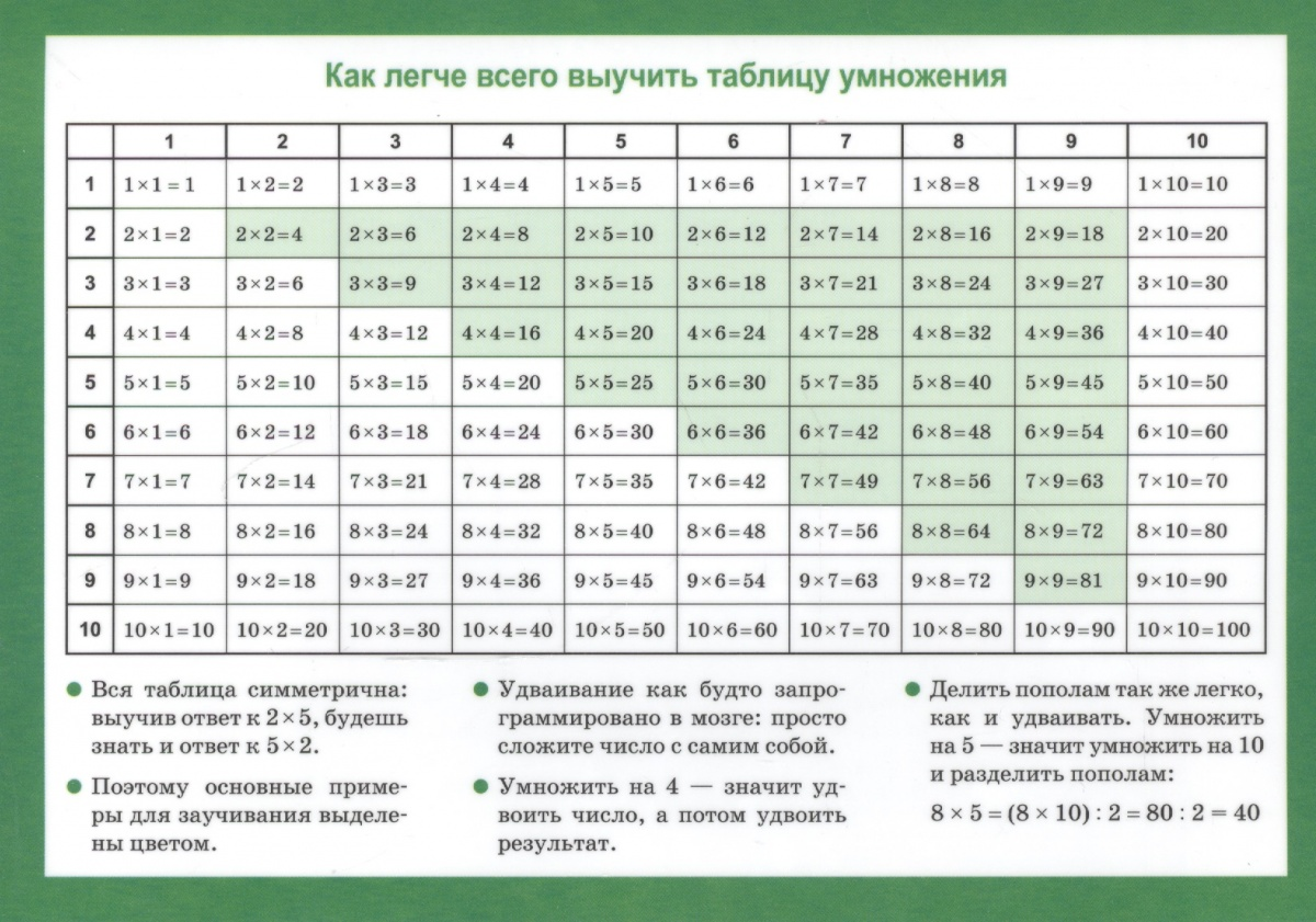 Арифметические действия и их свойства. Таблица умножения. Справочные материалы