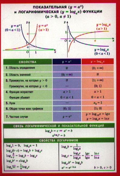 Показательная и логарифмическая функции. Справочные материалы
