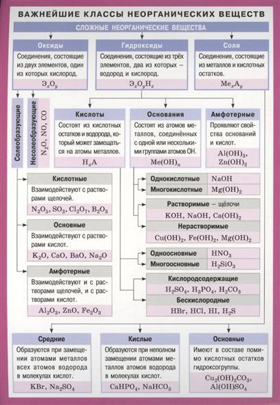 Важнейшие классы неорганических веществ. Справочные материалы