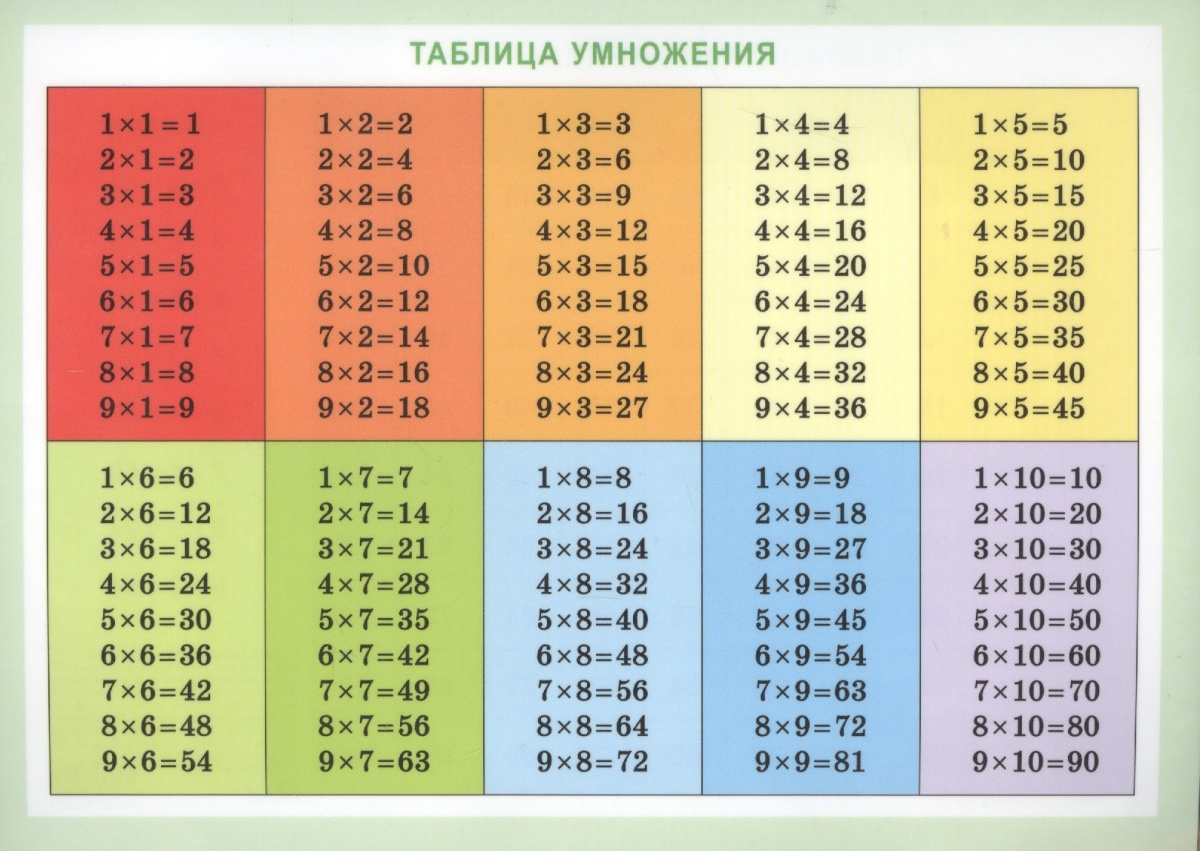 Справочные материалы. Таблица умножения