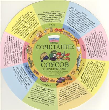 Сочетание соусов с продуктами. Шпаргалка на магните