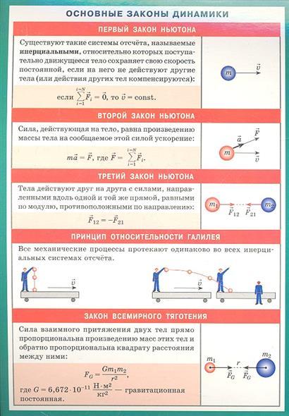 Основные законы динамики. Справочные материалы