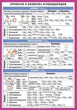 Строение и свойства углеводородов