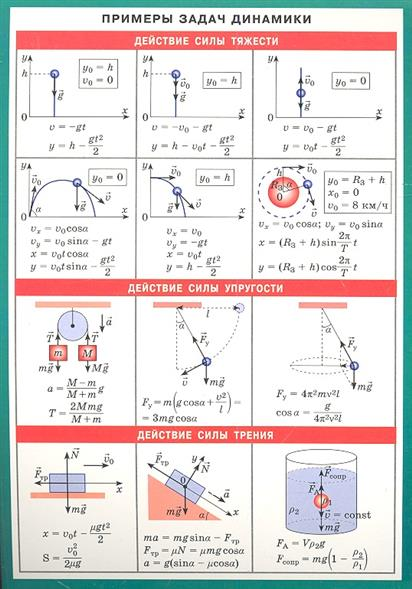 Примеры задач динамики. Справочные материалы
