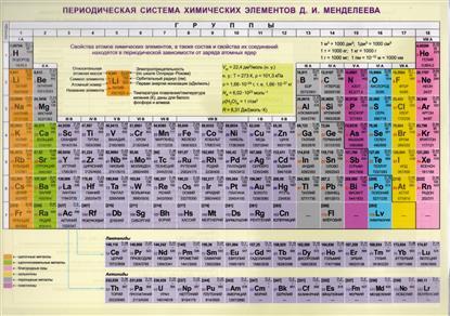 Периодическая система химических элементов Д.И. Менделеева. Конфигурации, свойства атомов. Справочные материалы