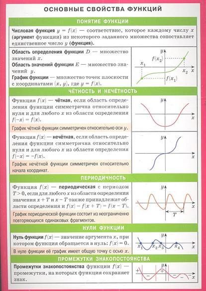Основные свойства функций. Справочные материалы