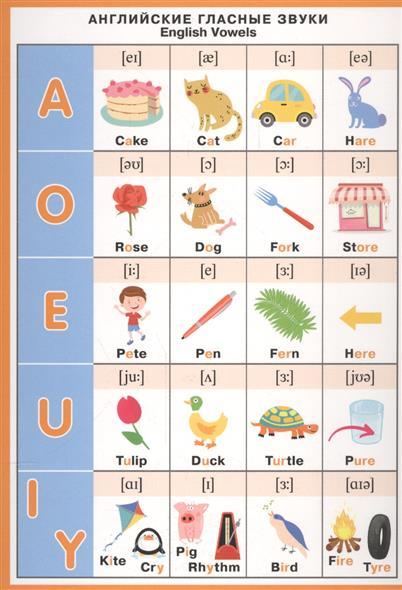Английские гласные звуки. English Vowels. Справочные материалы английские гласные звуки english vowels справочные материалы
