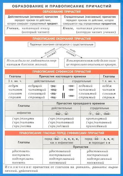 Образование и правописание причастий. Справочные материалы