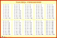 Таблица умножения для заучивания Наглядное пособие