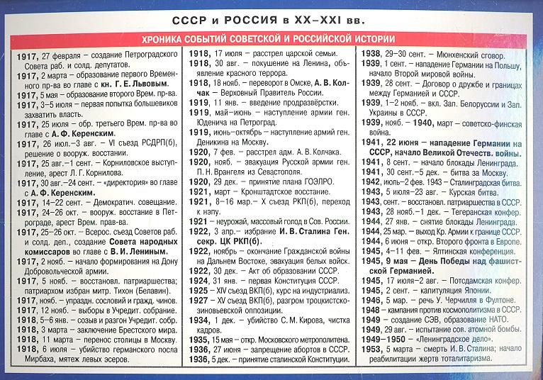 СССР и Россия в XX-XXI вв. Справочные материалы