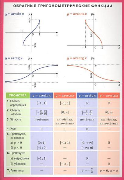 Обратные тригонометрические функции. Справочные материалы