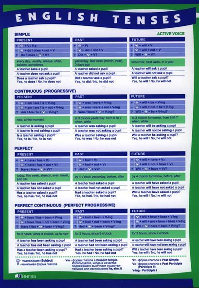 Времена английского глагола в действительном и страдательном залоге (Сводная таблица) (А4)
