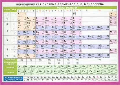 Таблица Менделеева Растворимость кислот солей и оснований в воде
