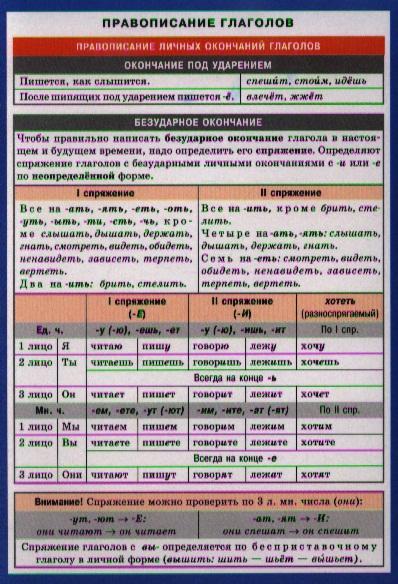Правописание глаголов. Справочные материалы