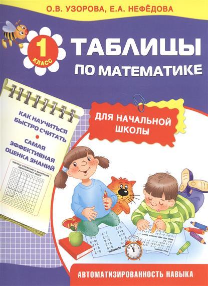 Таблицы по математике для начальной школы. 1 класс. Автоматизированность навыка