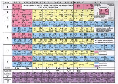 Таблица Менделеева. Таблица растворимости кислот, оснований, солей в воде и цвета вещества (лист)