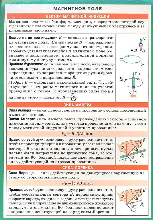 Магнитное поле. Электромагнитная индукция. Справочные материалы