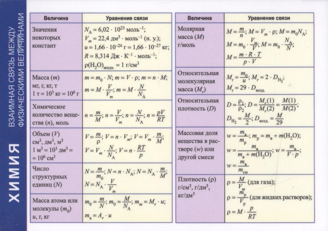 Справочные материалы. Химия. Взаимная связь между физическими величинами